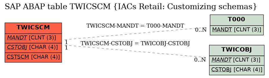 E-R Diagram for table TWICSCM (IACs Retail: Customizing schemas)