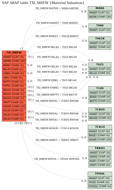 E-R Diagram for table TXI_MBEW (Material Valuation)
