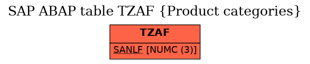 E-R Diagram for table TZAF (Product categories)