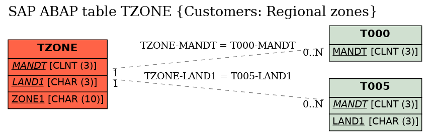 E-R Diagram for table TZONE (Customers: Regional zones)