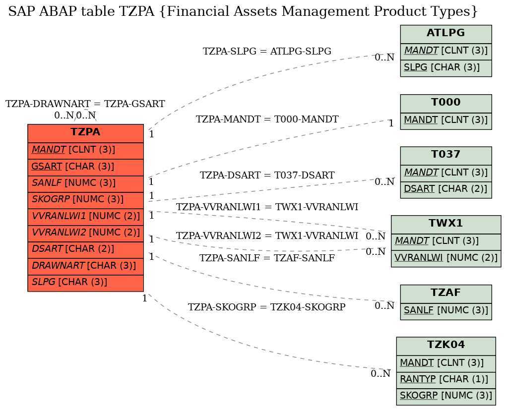 E-R Diagram for table TZPA (Financial Assets Management Product Types)