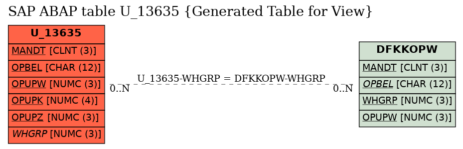 E-R Diagram for table U_13635 (Generated Table for View)