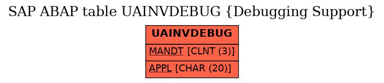 E-R Diagram for table UAINVDEBUG (Debugging Support)