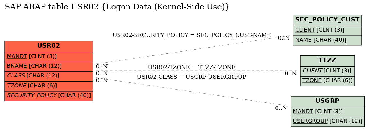 E-R Diagram for table USR02 (Logon Data (Kernel-Side Use))