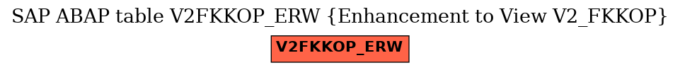 E-R Diagram for table V2FKKOP_ERW (Enhancement to View V2_FKKOP)