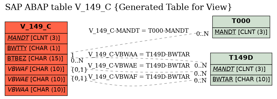 E-R Diagram for table V_149_C (Generated Table for View)