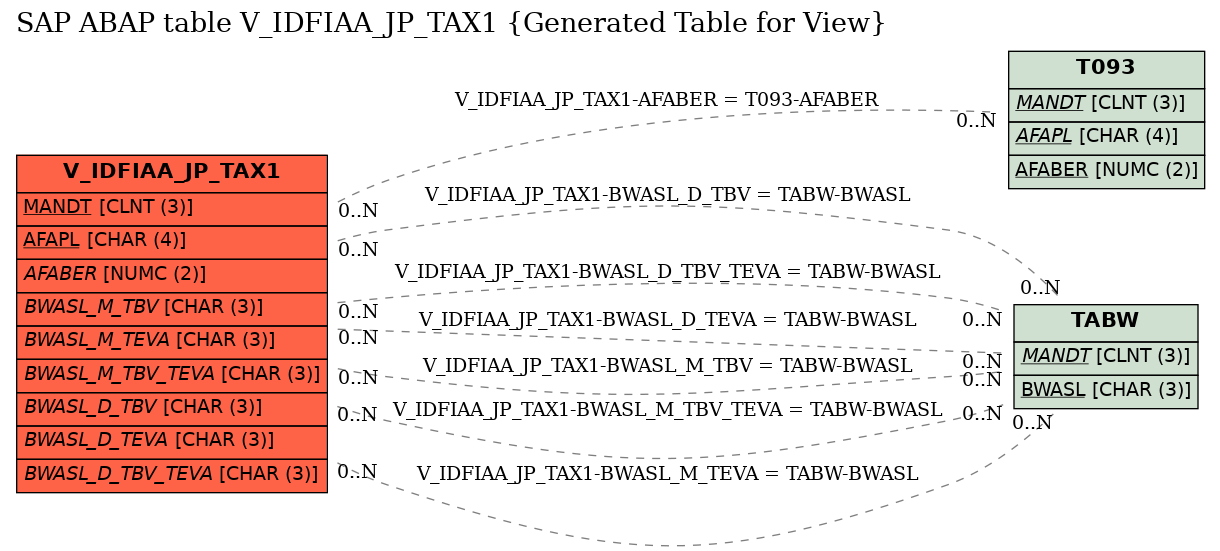 E-R Diagram for table V_IDFIAA_JP_TAX1 (Generated Table for View)
