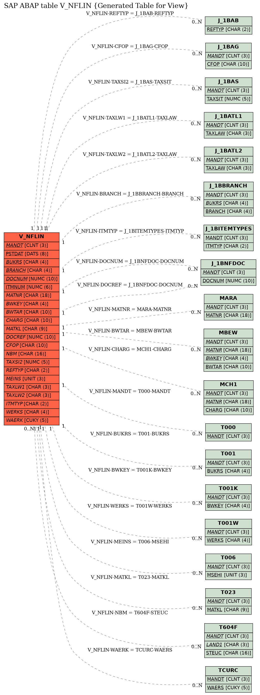 E-R Diagram for table V_NFLIN (Generated Table for View)