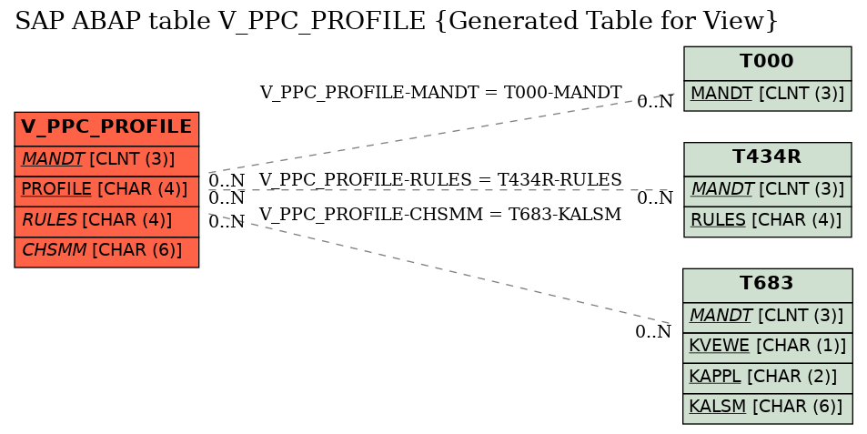 E-R Diagram for table V_PPC_PROFILE (Generated Table for View)