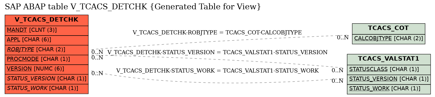 E-R Diagram for table V_TCACS_DETCHK (Generated Table for View)