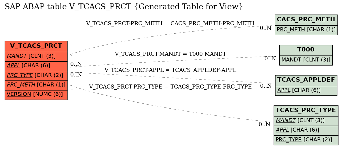 E-R Diagram for table V_TCACS_PRCT (Generated Table for View)