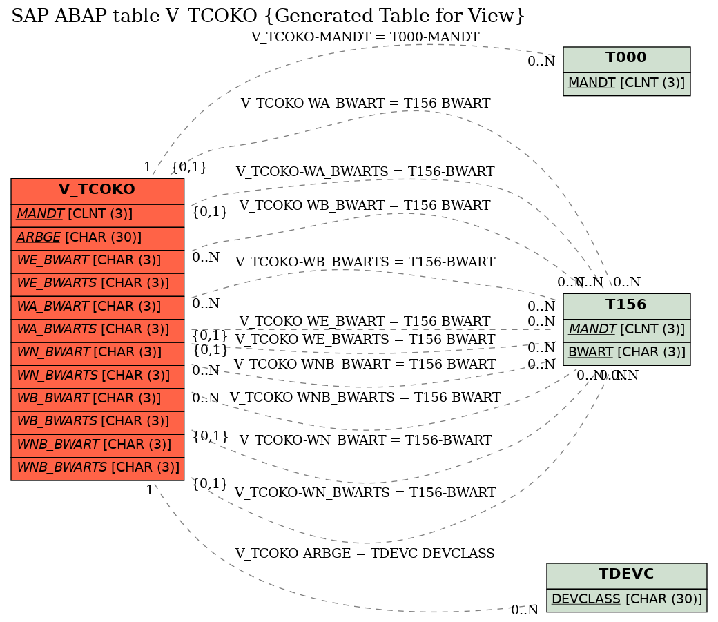 E-R Diagram for table V_TCOKO (Generated Table for View)