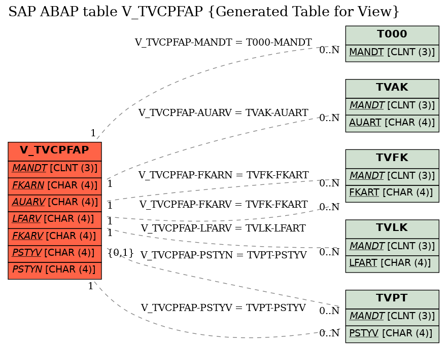 SAP ABAP Table Field V_TVCPFAP-GRURP (Data transfer VBRK