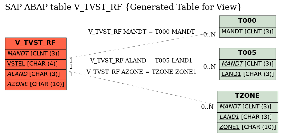 Sap Abap Table Field V Tvst Rf Azone Departure Zone Sap Datasheet The Best Online Sap Object Repository