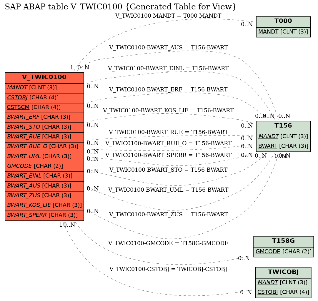 E-R Diagram for table V_TWIC0100 (Generated Table for View)