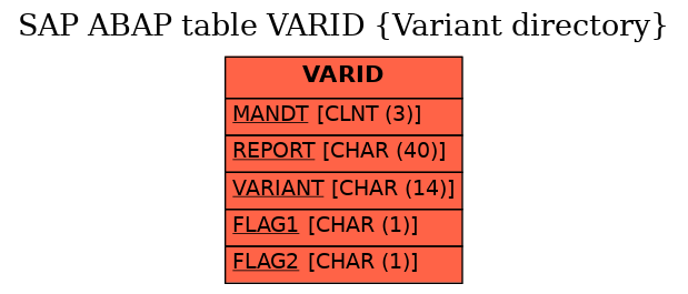 E-R Diagram for table VARID (Variant directory)