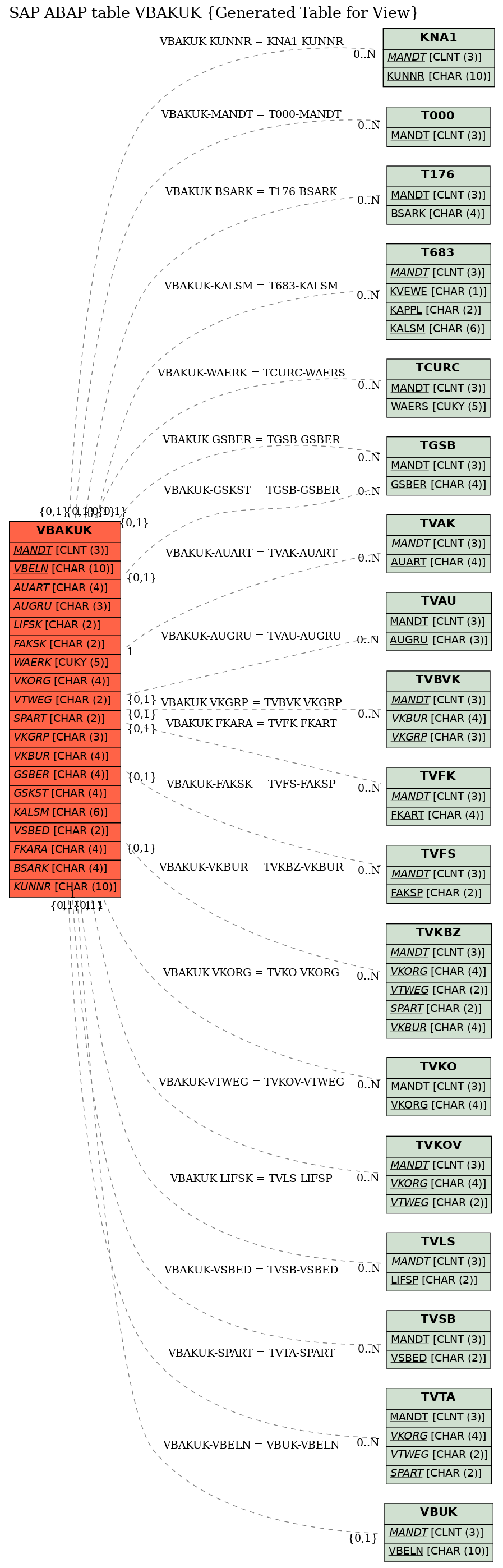 SAP ABAP Table VBAKUK (Generated Table for View), sap-tables