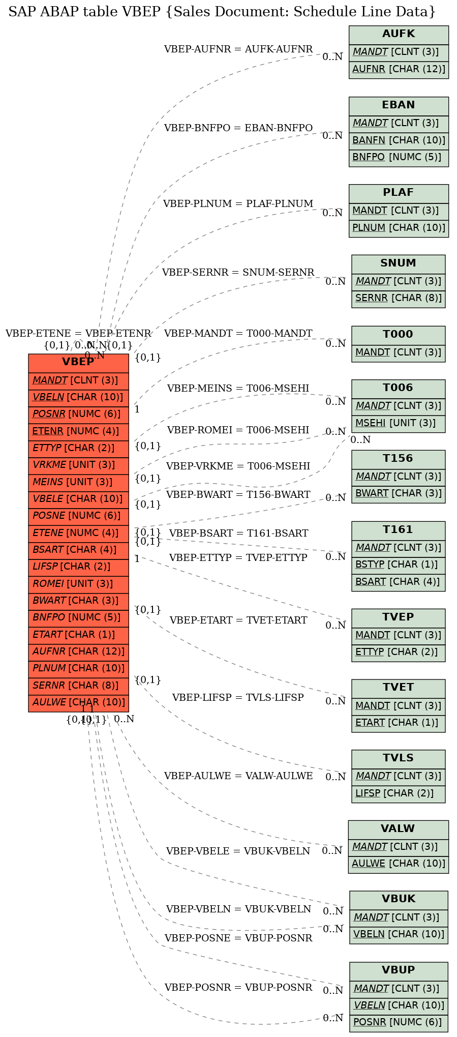 E-R Diagram for table VBEP (Sales Document: Schedule Line Data)