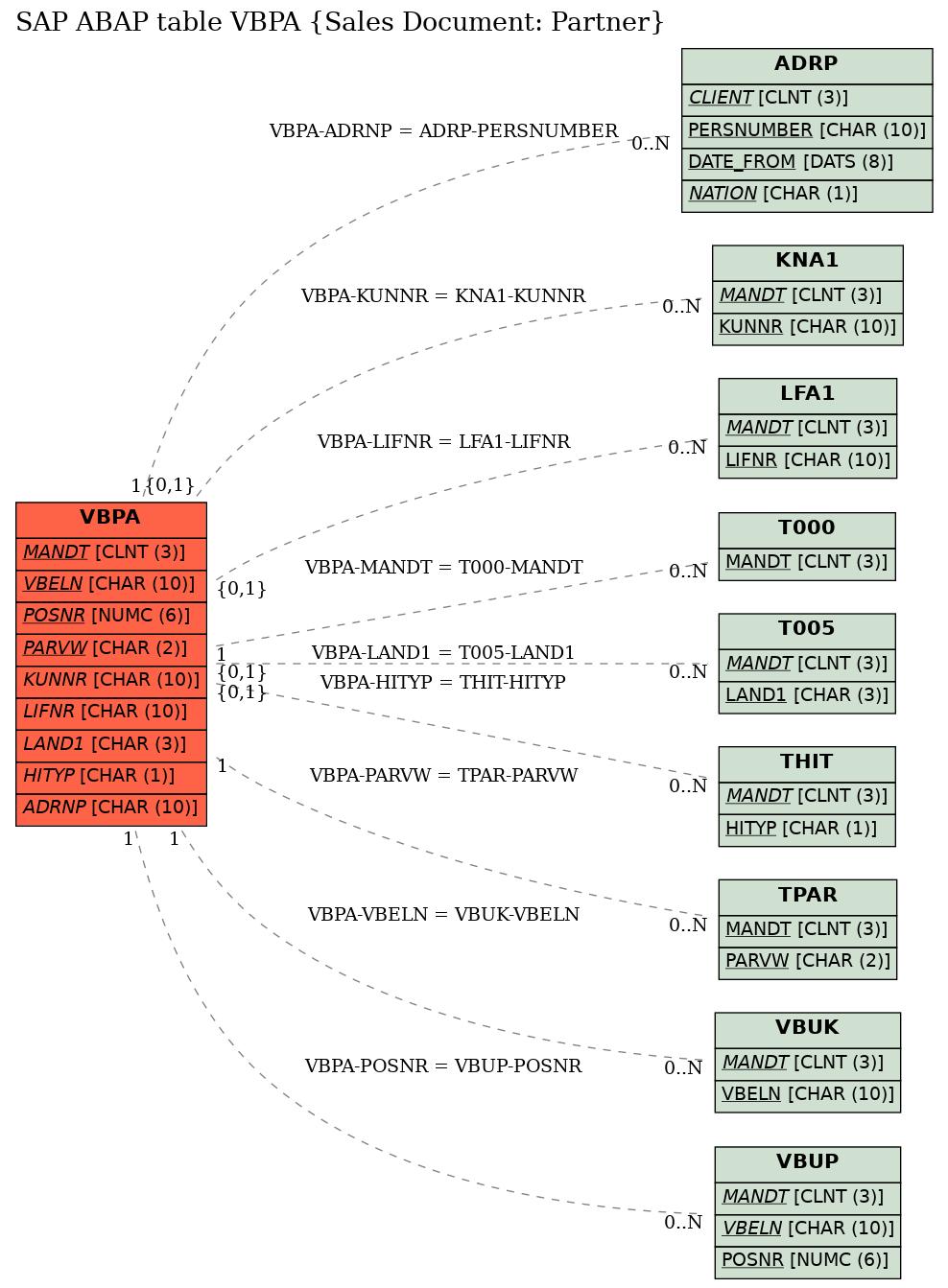 E-R Diagram for table VBPA (Sales Document: Partner)