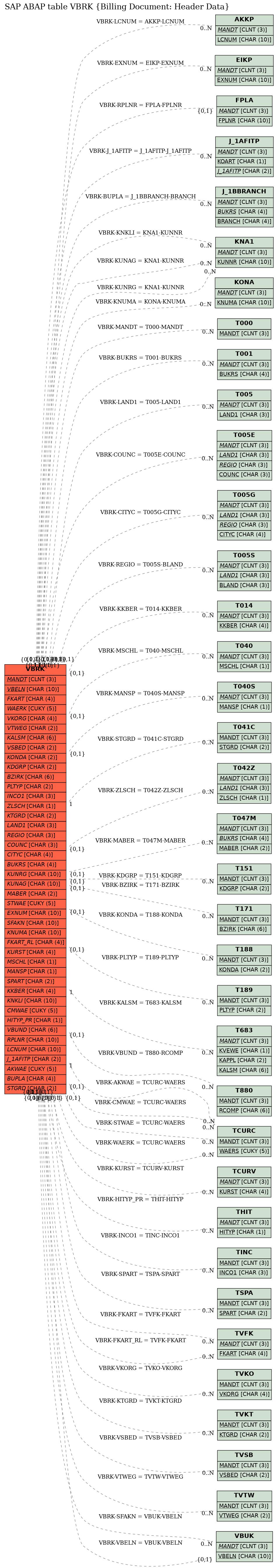E-R Diagram for table VBRK (Billing Document: Header Data)