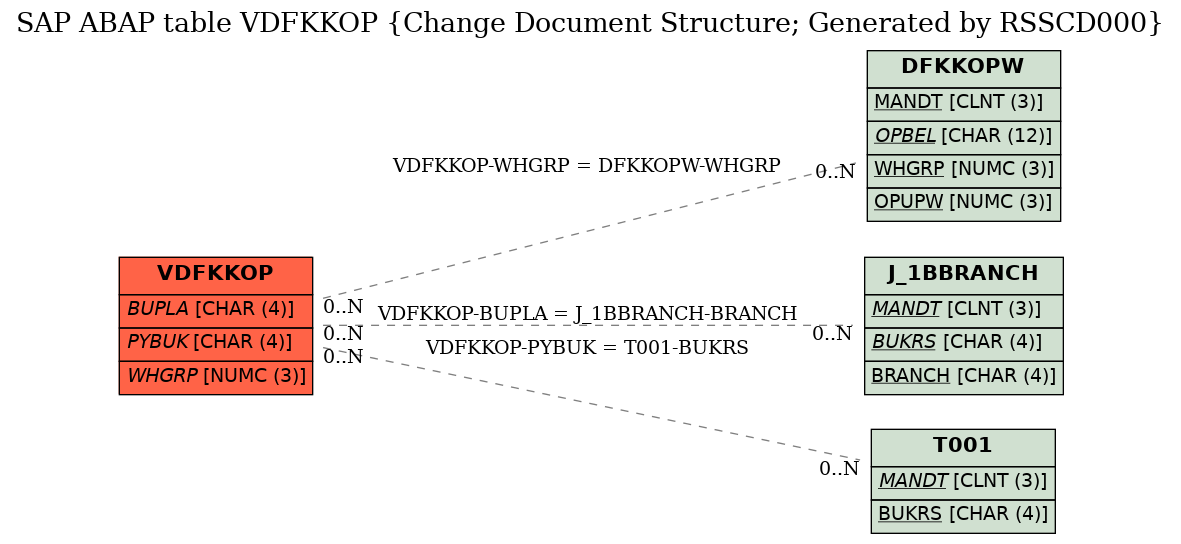 E-R Diagram for table VDFKKOP (Change Document Structure; Generated by RSSCD000)