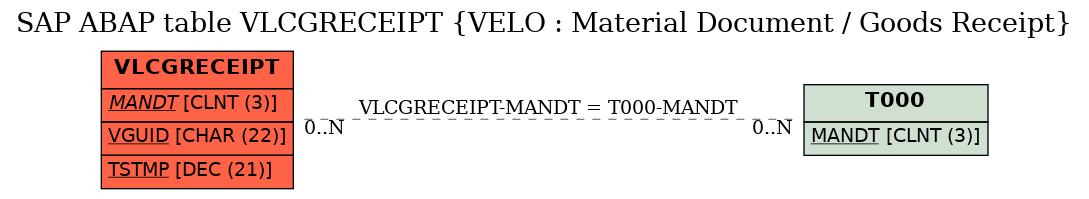 SAP ABAP Table VLCGRECEIPT (VELO : Material Document / Goods