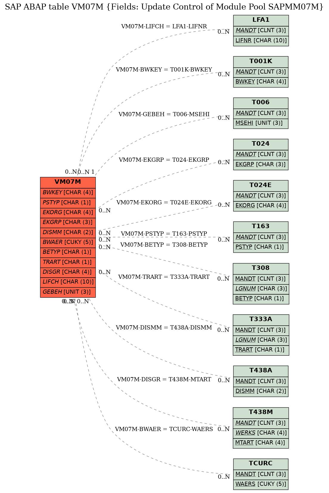 SAP ABAP Table VM07M (Fields: Update Control of Module Pool