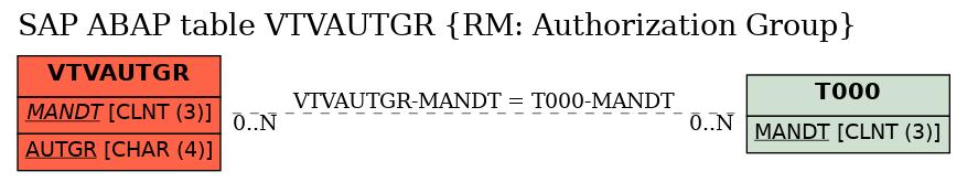 E-R Diagram for table VTVAUTGR (RM: Authorization Group)