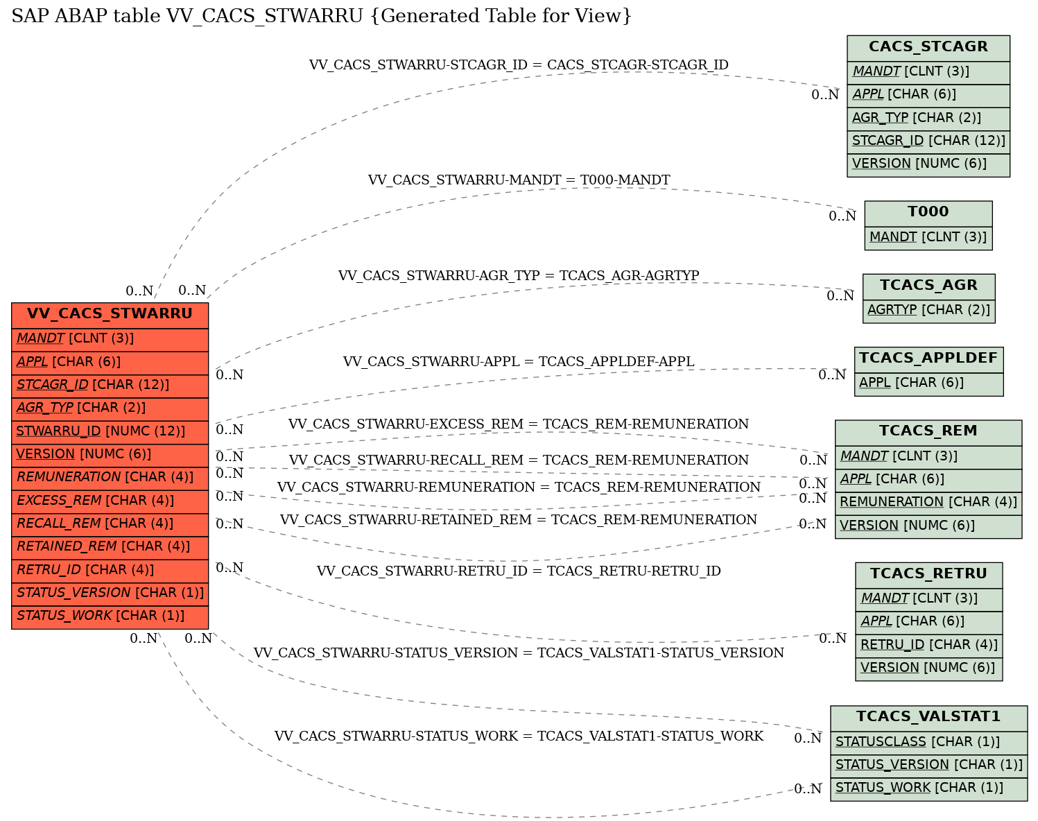 E-R Diagram for table VV_CACS_STWARRU (Generated Table for View)