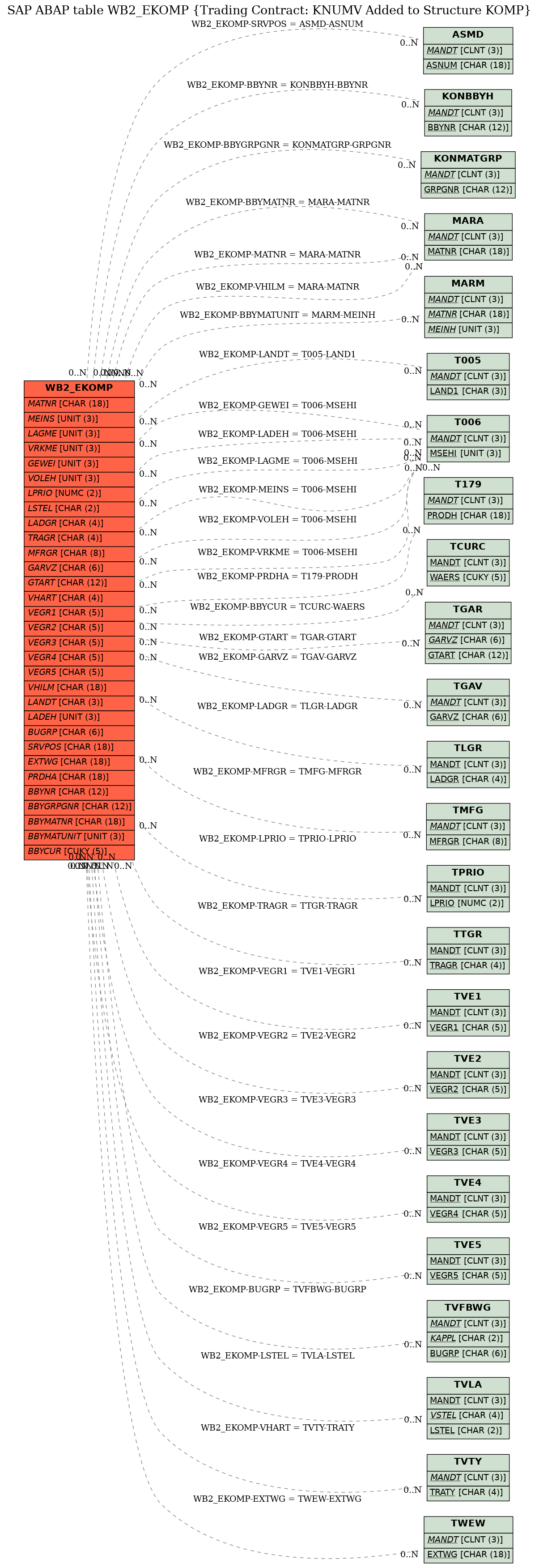 E-R Diagram for table WB2_EKOMP (Trading Contract: KNUMV Added to Structure KOMP)