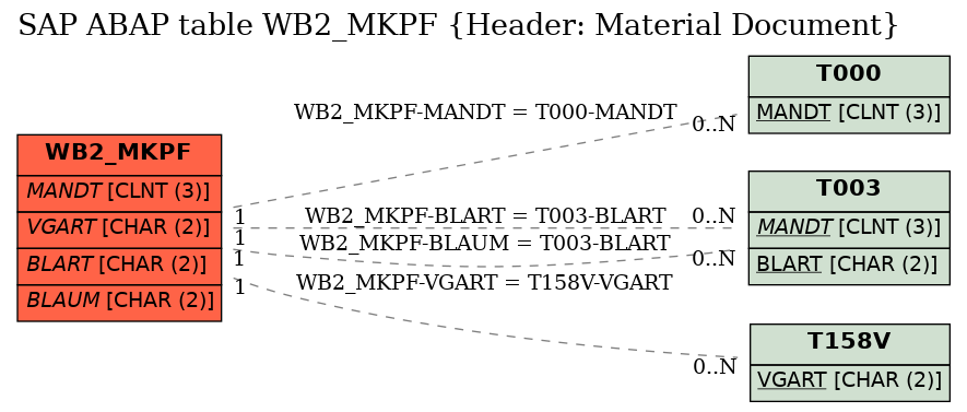 SAP ABAP Table Field WB2_MKPF-SPE_MDNUM_EWM (Number of Material