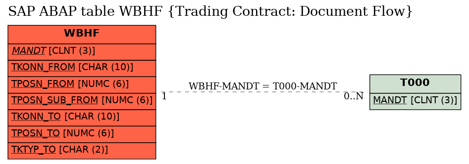 E-R Diagram for table WBHF (Trading Contract: Document Flow)