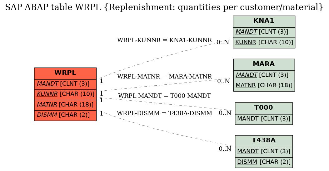 SAP ABAP Table WRPL (Replenishment: quantities per customer/material