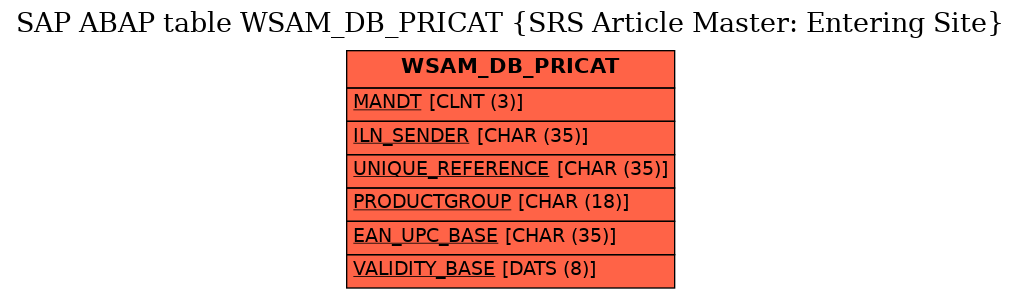 E-R Diagram for table WSAM_DB_PRICAT (SRS Article Master: Entering Site)