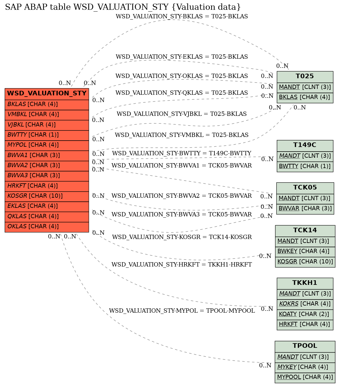 E-R Diagram for table WSD_VALUATION_STY (Valuation data)