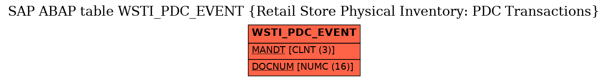 E-R Diagram for table WSTI_PDC_EVENT (Retail Store Physical Inventory: PDC Transactions)