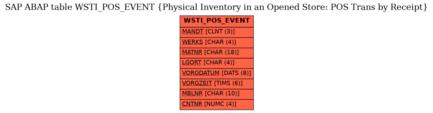 E-R Diagram for table WSTI_POS_EVENT (Physical Inventory in an Opened Store: POS Trans by Receipt)