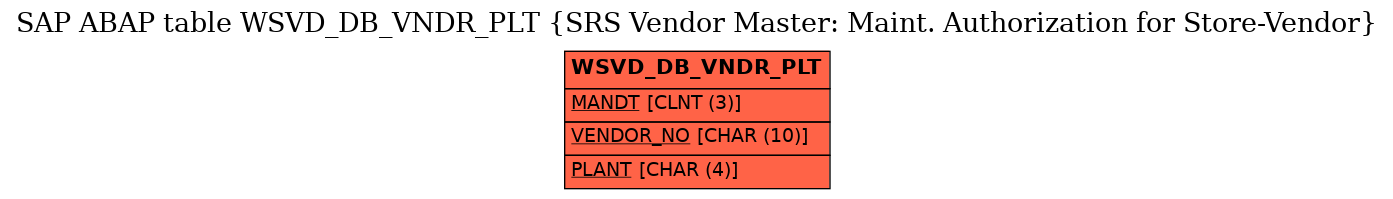 E-R Diagram for table WSVD_DB_VNDR_PLT (SRS Vendor Master: Maint. Authorization for Store-Vendor)
